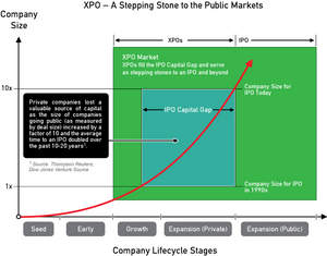 The Xpert Private Offering can be a Stepping Stone to the Public Markets