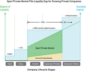 The Xpert Private Market Fills Liquidity Gap for Growing Private Companies