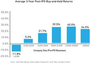 Average Three Year Post-IPO Buy-and-Hold Returns