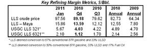 Margin Metrics