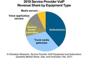 Infonetics Research carrier VoIP revenue share chart