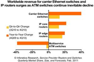 Infonetics Research carrier Ethernet switches and IP routers chart