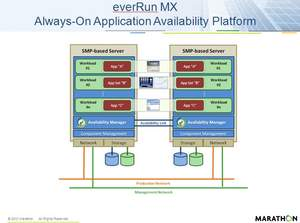 everRun MX application availability platform architecture