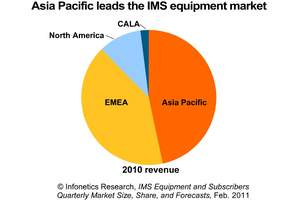 Infonetics Research IMS revenue share by region chart