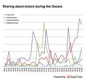 Oscars, Social sharing, AddThis