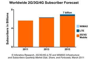 Infonetics Research mobile subscriber forecast chart