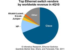 Infonetics Research Ethernet switch vendor market share pie chart