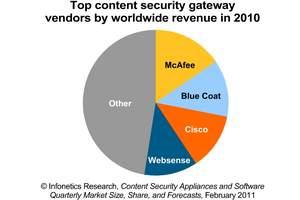 Infonetics Research content security gateway vendor revenue market share pie chart