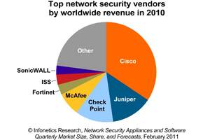 Infonetics Research network security vendor revenue market share pie chart