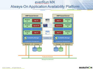 everRun MX availability platform architecture for Microsoft  SQL Server