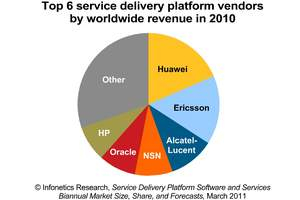 Infonetics Research service delivery platform SDP vendor market share leaders chart