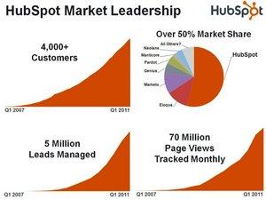 HubSpot's 50% Market Share