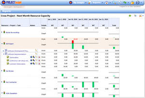 project management software resource allocation