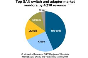 Infonetics Research SAN switch and adapter vendor market share pie chart