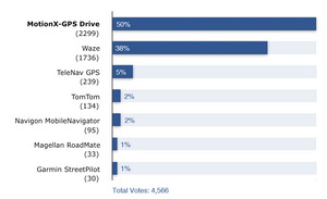 MotionX-GPS(TM) Drive, About.com Readers' Choice Award Best Auto Navigation App Winner