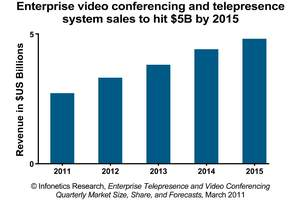 infonetics research videoconferencing and telepresence market forecast chart