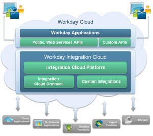 The Workday Integration Cloud is already operating at scale, with more than 100,000 integrations. 