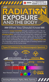 Radiation Infographic--Click Here