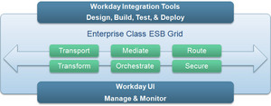The Workday Integration Cloud Platform