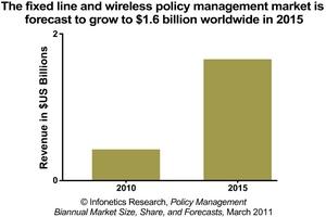 infonetics research policy management software platform market chart