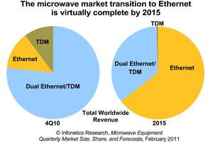 infonetics research microwave equipment market size pie chart