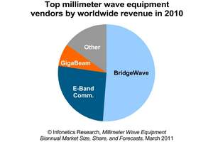 infonetics research millimeter wave equipment market share pie chart