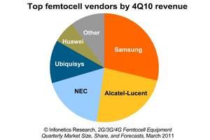 infonetics research femtocell market share leaders pie chart