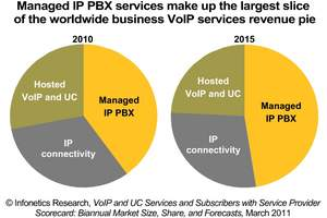 infonetics research business voip services pie chart