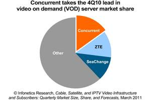 Infonetics Research video-on-demand VOD market share pie chart