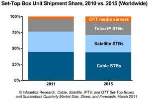 infonetics research ott media servers market share