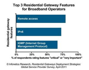 infonetics research residential gateways most important features chart