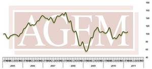 Association of Gaming Equipment Manufacturers (AGEM) Releases March 2011 Index