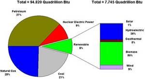 Biomass, Alternative Energy, Energy, U.S.