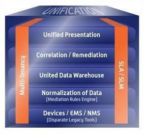 IT infrastructure management, network performance management, applications performance management