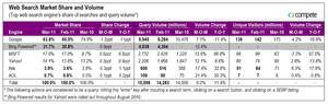 Compete Web Search Market Share and Volume for March 2011