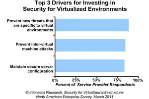 INFONETICS research security for virtualized environments survey chart