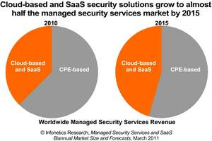 Infonetics Research managed security services market research report chart