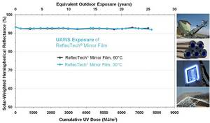 Accelerated Weathering Shows High Reflectance for Typical Solar Plant Lifetime