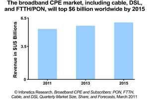 infonetics research broadband cpe forecast chart