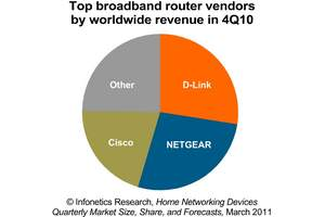 infonetics research home networking market broadband router market leaders chart