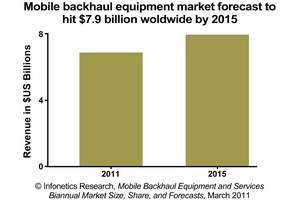 infonetics research mobile backhaul equipment forecast chart