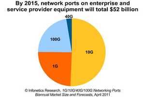 infonetics research networking ports report chart high speed ports