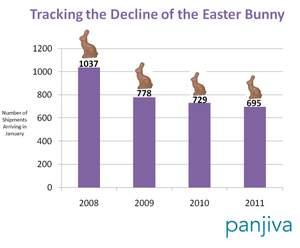 "Panjiva tracks the decline of the Easter Bunny via shipments of ""bunnies"" in January"