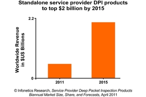 infonetics research dpi revenue forecast chart