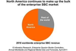 infonetics research enterprise SBC report chart