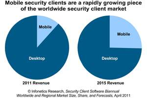 infonetics research mobile security client software forecast chart