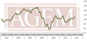 Association of Gaming Equipment Manufacturers Releases April 2011 Index