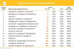 Metro Markets (April 2010 - May 2011)