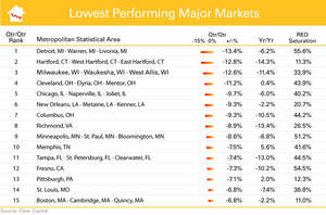 Lowest Performing Major Markets