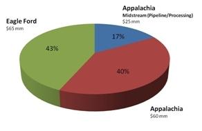 Original 2011 $150 Million Capital Budget